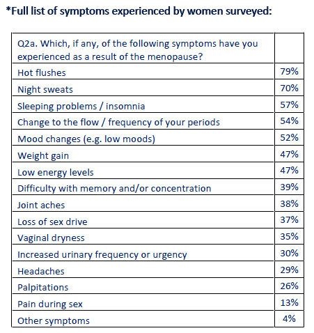 UK survey symptoms 2016